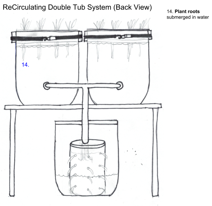 ReCirculating Double Tub System (Back View)