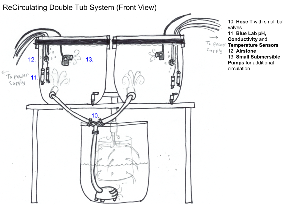 ReCirculating Double Tub System (Front View)