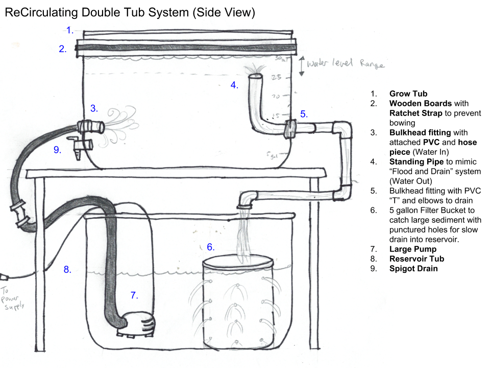 ReCirculating Double Tub System (Side View)