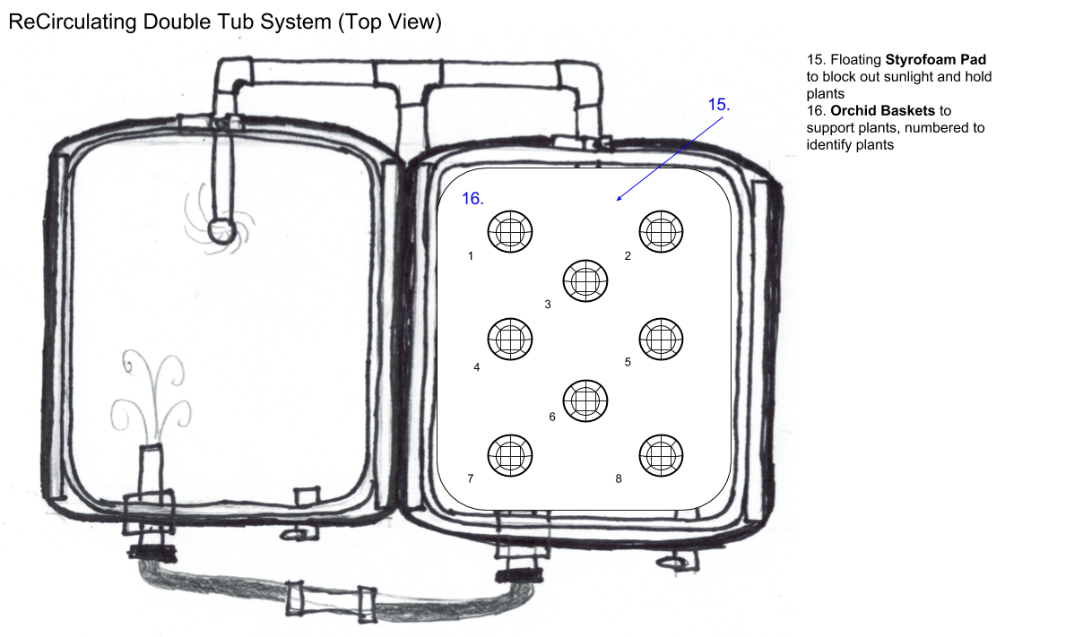 ReCirculating Double Tub System (Top View)
