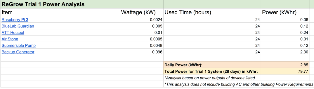 ReGrow-Power-Consumption-Trial-1