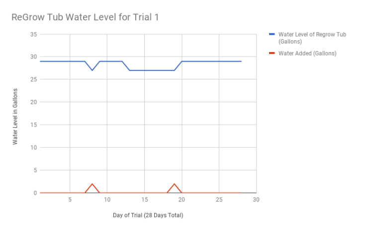 ReGrow-Trial-1-Water-Log